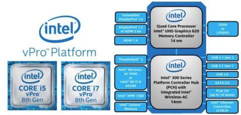 Intel Generasi 8 vPro