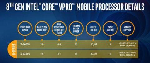 vPro Intel Generasi 8